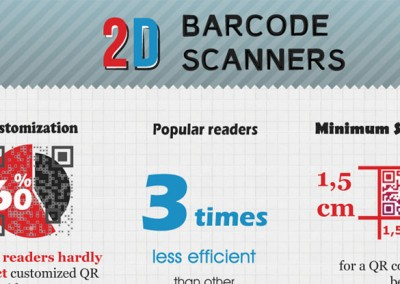 Infographie 2D barcode
